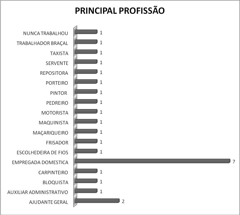 graf 5 DIVERGENCIAS