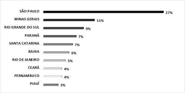 Gráfico 10: Distribuição segundo CID 10, por BP concedidos por FC no Brasil (2019).