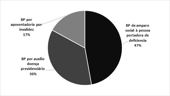 Distribuição dos 83% Benefícios Previdenciários por Fibrose Cística no Brasil, nos 10 estados (Dez 2018 – Dez 2019). Fonte: INSS - Dataprev