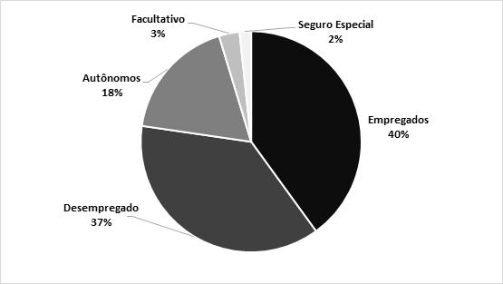 Gráfico 12: Distribuição dos BP por FC segundo tipo de benefício (2019). Fonte: INSS - Dataprev