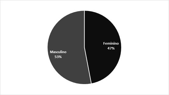 Gráfico 7: Distribuição dos Benefícios Previdenciários concedidos no Brasil por Fibrose Cística, segundo sexo (2019). Fonte: INSS - Dataprev