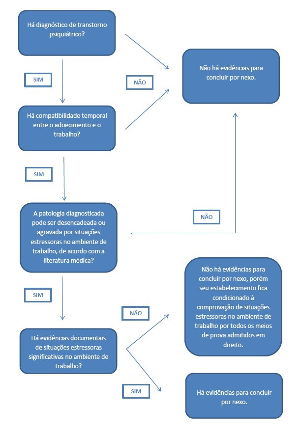 esquema para pericia psiquiatrica